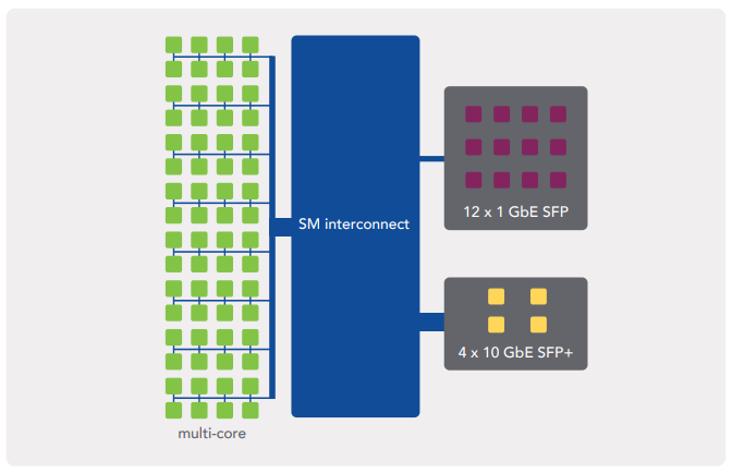 Extensible architecture for extreme scalability and performance