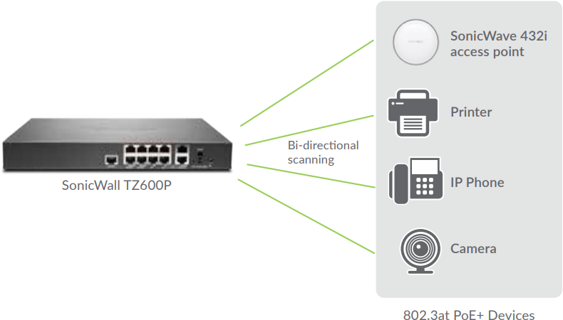 Integrated Security and Power for Your PoE-enabled Devices