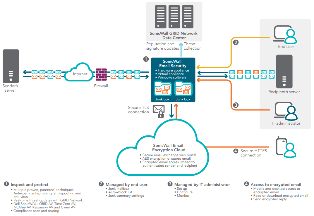 SonicWall Email Security Deployments