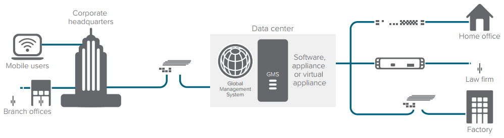 SonicWall Global Management System