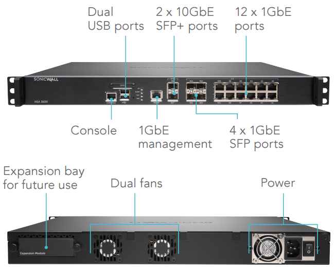 SonicWALL NSA 3600/4600 Interfaces