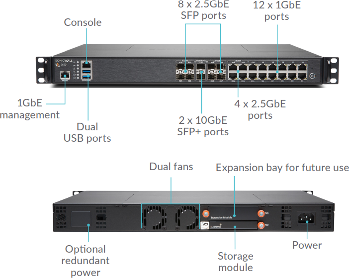 SonicWall NSA 3650 Interface